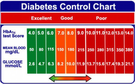 English/American Diabetes Control Chart